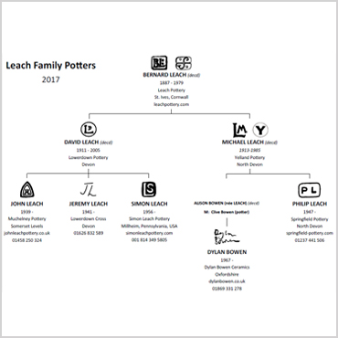 Leach Family Tree